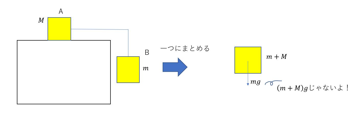 「一つの系見る」(質点系)とは?2物体を扱うときの裏ワザを教えます
