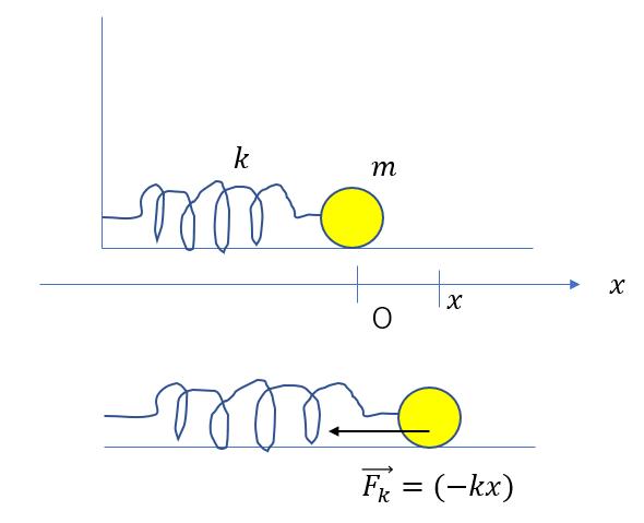 方程式 ばね 運動