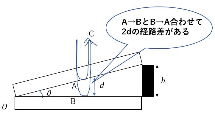 【物理】くさび形空気層の光の干渉を分かりやすく解説!入試だとこう聞かれる!